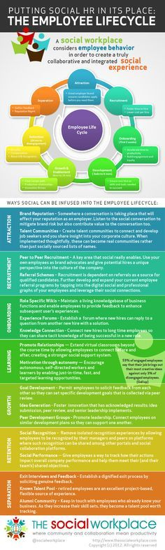 Social HR and the Employee Lifecycle by the Social Workplace | #ChangeCom #Talent #Management #HR #Human #Resources