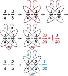 Butterfly method for adding  subtracting fractions.