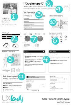 https://social-media-strategy-template.blogspot.com/ user persona basic elements #ux #persona #design