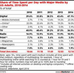 Mobile Continues to Steal Share of US Adults' Daily Time Spent with Media - eMarketer >> And digitial overall is where we are.
