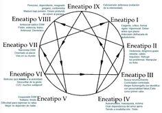El Eneagrama de los eneatipos. Posiblemente basado en la obra de Claudio Naranjo sobre este tema.