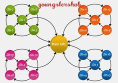give you 10 web 2 backlink by arafat_seobd