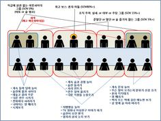 연말 송년회, 앉은 자리로 보는 계급도 http://i.wik.im/98332