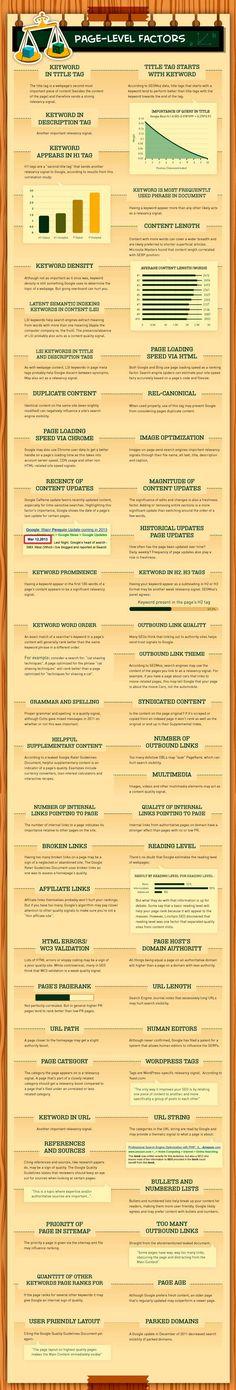 200 factores de Google Seo: Page-Level Factors (2/10)