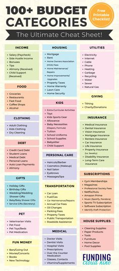 Wondering how to budget? Start with this list of budget categories and you'll be on your way to creating the perfect budget for you. Financial Peace, Financial Success, Financial Literacy, Financial Planning, Budgeting Worksheets, Budgeting Finances, Budgeting Tips, Budget Binder, Monthly Budget
