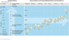 Geologisk tidsskjema som viser Norges plassering på jordkloden gjennom de siste 600 millioner årene.