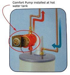 Add a mechanical room for hot water heater, optional water filter ...