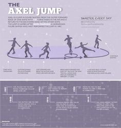 "Ever heard of the ""Triple Axel"" jump in figure skating? YOU HEARD IT WRONG. It's an ""Axel"". Today's graphic explains. Imgur link in case you'd like to share somewhere else: http://imgur.com/H4Ac9dW"