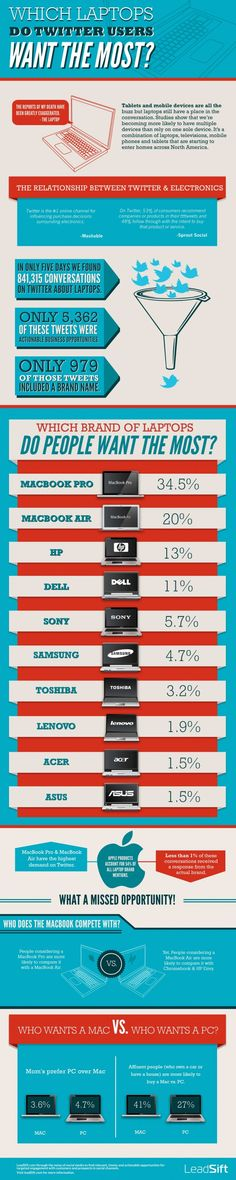 Witch laptops do Twitter users want the most? #infographic