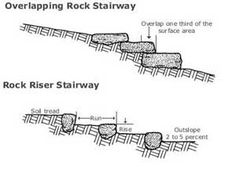 Tips for building Stepping Rock and Riser Stairways