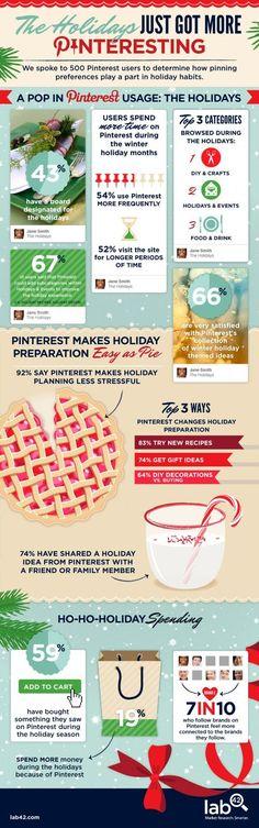 Una infografía que muestra como la Navidad es propicia para una mayor actividad en Pinterest, un 43% de sus usuarios han creado un tablero a propósito.