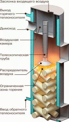 HappyModern.RU | Печь-камин для дачи длительного горения (38 фото): виды, особенности работы, плюсы и минусы | http://happymodern.ru
