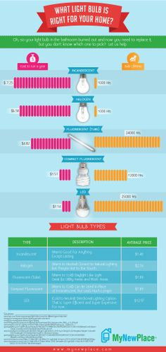 Winter is here, the days are shorter and the nights are longer. It's time to replace your dead light bulbs. Check out our Light Bulb Buying Guide to find out which light bulb is best for your home! Green Apartment, Apartment Living, Dorm Life, Winter Is Here, Light Bulb Types, Bulbs, Meant To Be, How To Find Out, Improve Yourself