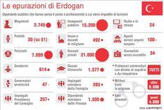 Turchia indispensabile? ma anche no! E poi: chi si fida di Erdogan?