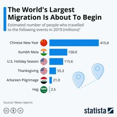 • Chart: The World's Largest Human Migration Is About To Begin | Statista