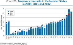 EU Contratos Temporales 2008/2011/2012