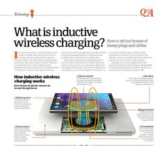 اینفوگرافی شارژ بی سیم Infographic wireless charging