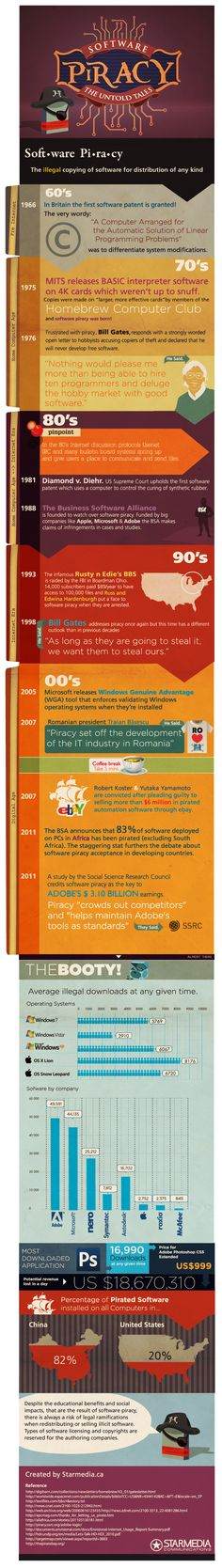 INFOGRAPHIC : Software Piracy – The Untold Tales