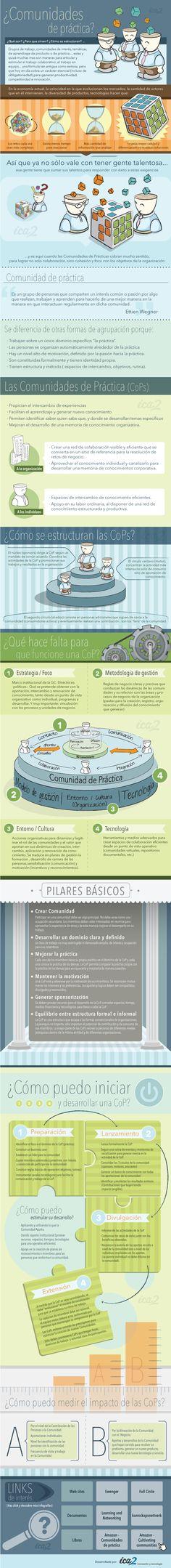 Infografía en español que muestra Qué son las redes sociales, para qué sirven y cómo se estructuran