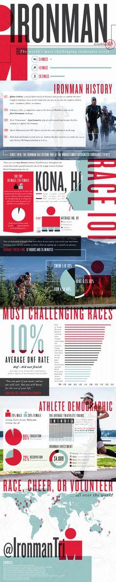 Ironman Triathlon: An Endurance Event   Infographic - Lemonly