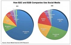 Report Uncovers Trends About How B2B Marketers Use Social Media