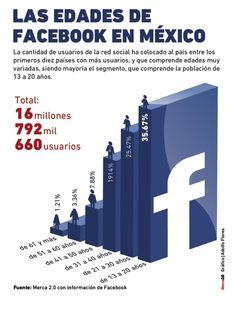 Infografia-Edades en FB