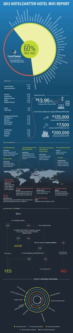 Infographic: HotelChatter's 2012 Hotel Wi-Fi Report   face2face #EventProfs
