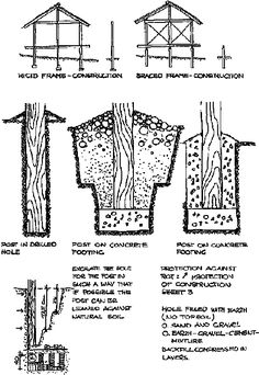 timber frame house pole foundation construction - Google Search