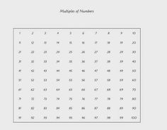Multiples of Numbers - lesson outline and FREE printable