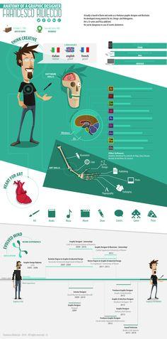 Anatomy of a graphic designer by Francesco Rivieccio, via Behance