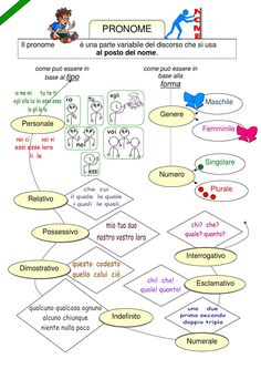 Mappa pronome Lingua italiana -scuola primaria