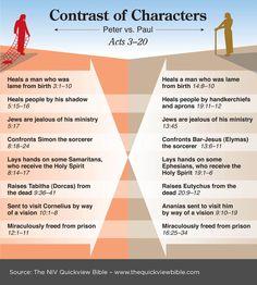 Contrast of Peter vs Paul