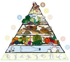 Poster: Vegane Ernährungspyramide