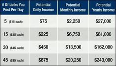 Table showing possible earnings with WAH Paycheck. Don't believe it's possible.
