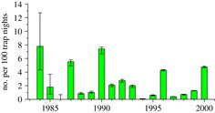 Indices of lemming abundance in the central Canadian Arctic from 1984–2000 from snap trapping lines. Also shown are 95% confidence limits.