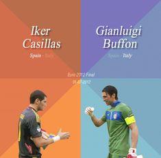 Casillas & Buffon