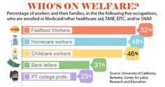 These five types of jobs pay so badly many workers rely on welfare to make endds meet.