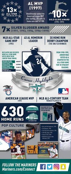 Ken Griffey Jr...Seattle Mariners