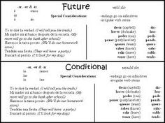 FUTURE TENSE AND CONDITIONAL TENSE