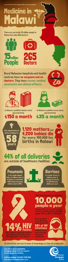 Medicine in Malawi Infographic