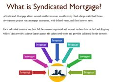 Get the best syndicated mortgage from best mortgage broker in Mississauga, Canada Mortgage Bridge at lowest mortgage rates. For details directly give a call at: - 9052326300 http://www.mortgagebridge.ca/Syndicated+Mortgages