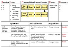 Example of a SIPOC Diagram