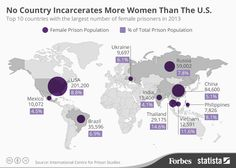 The #US has more women in prison than China, India & Russia combined  http://www.forbes.com/sites/niallmccarthy/2014/09/23/nearly-a-third-of-all-female-prisoners-worldwide-are-incarcerated-in-the-united-states-infographic/?utm_campaign=forbestwittersf&utm_source=twitter&utm_medium=social…