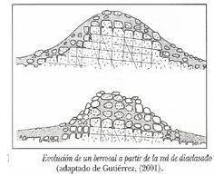 La España silícea , tal como se aprecia en el mapa, se corresponde con el antiguo Macizo Hespérico (excepto las cuencas sedimentaria...