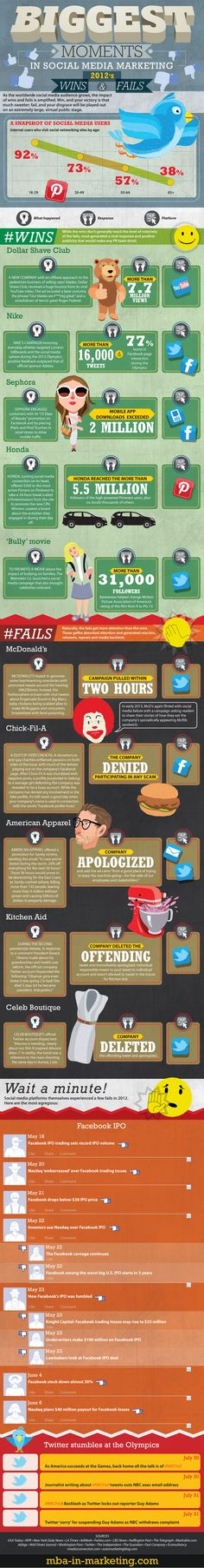 Biggest Moments in Social Media 2012 - Biggest Marketing Wins and Fails [infographic] Social Media Branding, Social Media Plattformen, Le Social, Social Networks, Marketing And Advertising, Internet Marketing, Online Marketing, Social Media Marketing, Digital Marketing