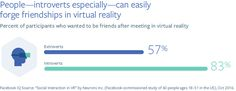 Introverts can easily forge friendships in virtual reality  How Virtual Reality Facilitates Social Connection