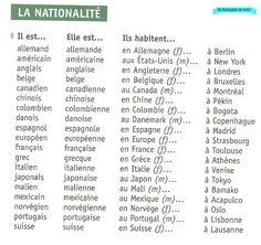 La nationalité et prépositions avec noms de lieux