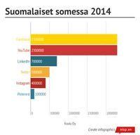 Infographic: Suomalaiset somessa 2014 -  Kuulu Oy