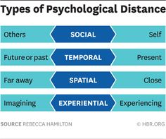 Harvard Business Review - psychological distance and how to reduce it (social, temporal, spatial, and experiential distance)