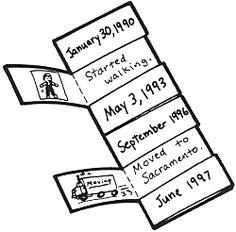 Flip-flap ideas - timelines and five senses.